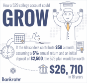 how 529 account could grow