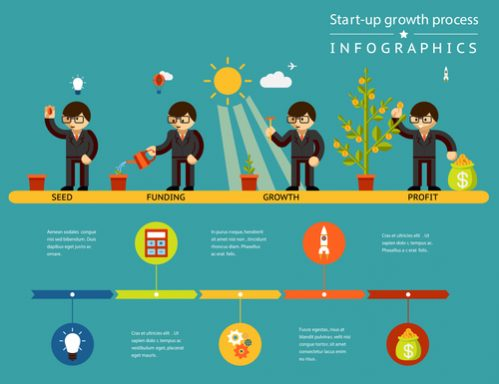 how to invest in startup companies growth infographic