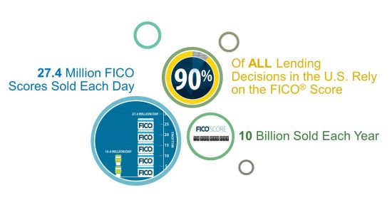 how important is the fico score