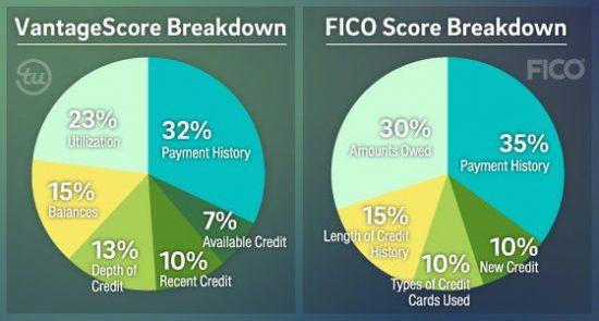 TransUnion versus FICO score chart