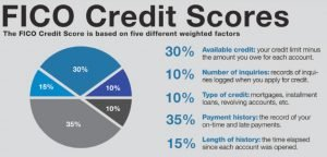 fico credit score breakdown