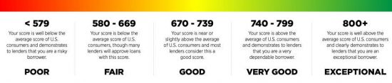 fico credit score range and meaning