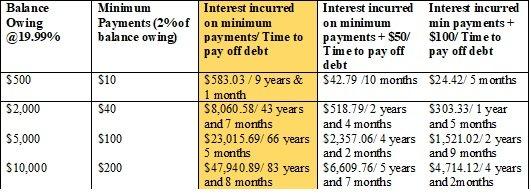 minimum payments