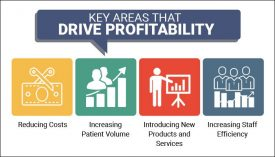increase profitability